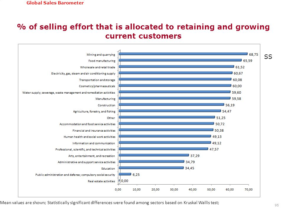 GSSI, June 22-24, 2011 Global Sales Barometer % of selling effort that is allocated to retaining and growing current customers 95 Mean values are show