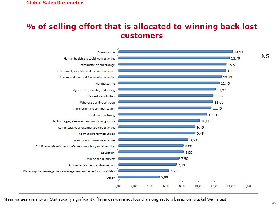 GSSI, June 22-24, 2011 Global Sales Barometer % of selling effort that is allocated to winning back lost customers 96 Mean values are shown; Statistically significant differences were not found among sectors based on Kruskal Wallis test; NS