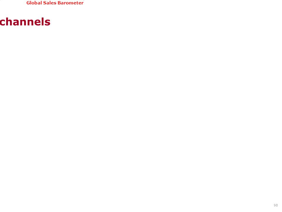 GSSI, June 22-24, 2011 Global Sales Barometer Sales channels 98