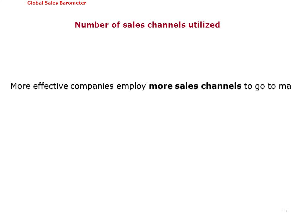 GSSI, June 22-24, 2011 Global Sales Barometer Number of sales channels utilized More effective companies employ more sales channels to go to markets compared to low performing companies 99