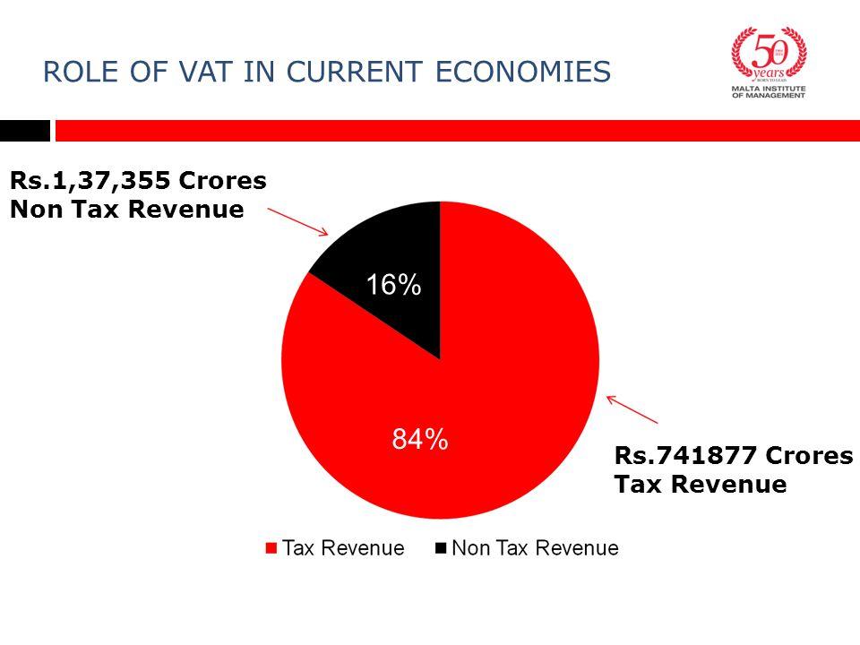 ROLE OF VAT IN CURRENT ECONOMIES Rs.1,37,355 Crores Non Tax Revenue 16% 84% Rs.741877 Crores Tax Revenue