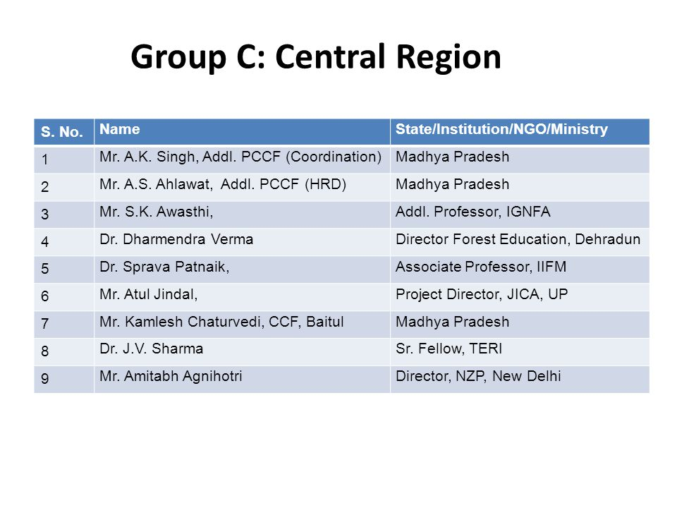 Group C: Central Region S. No. NameState/Institution/NGO/Ministry 1 Mr.