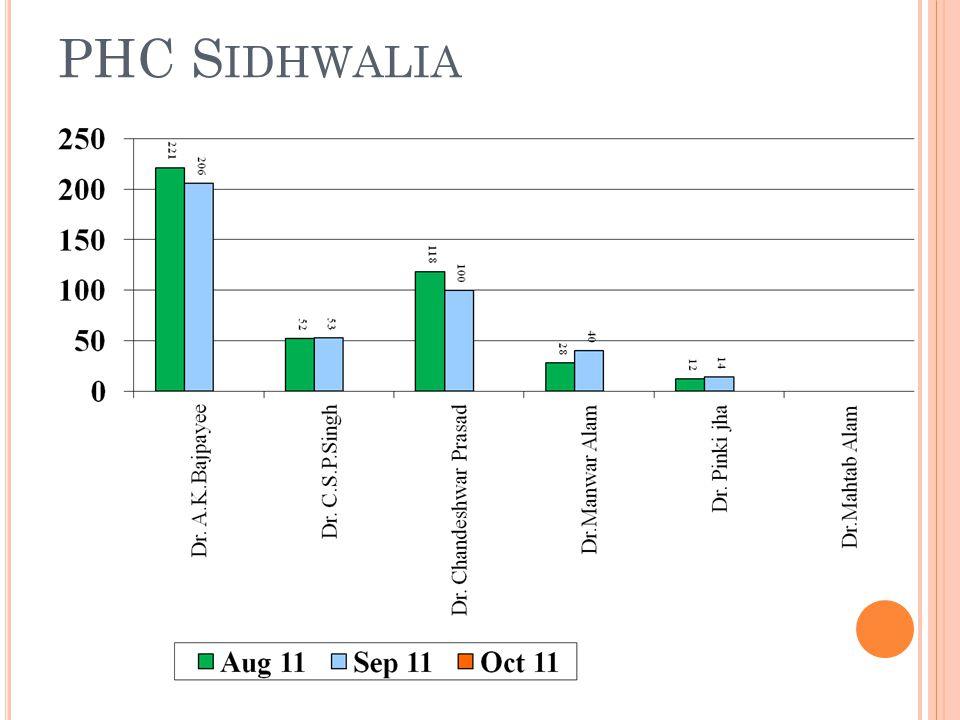 PHC S IDHWALIA