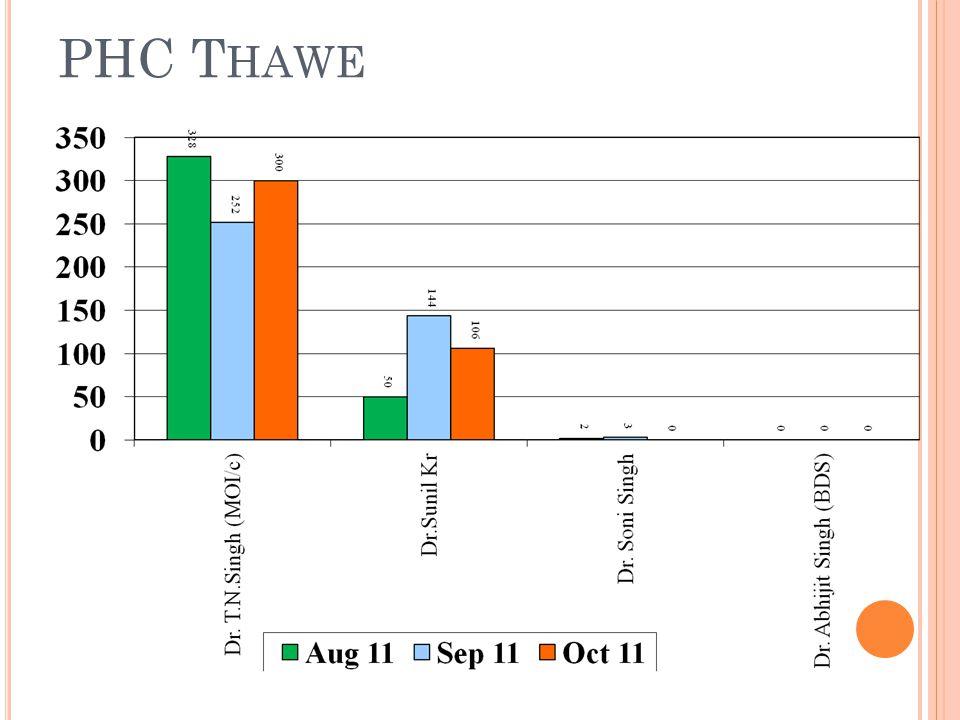 PHC T HAWE