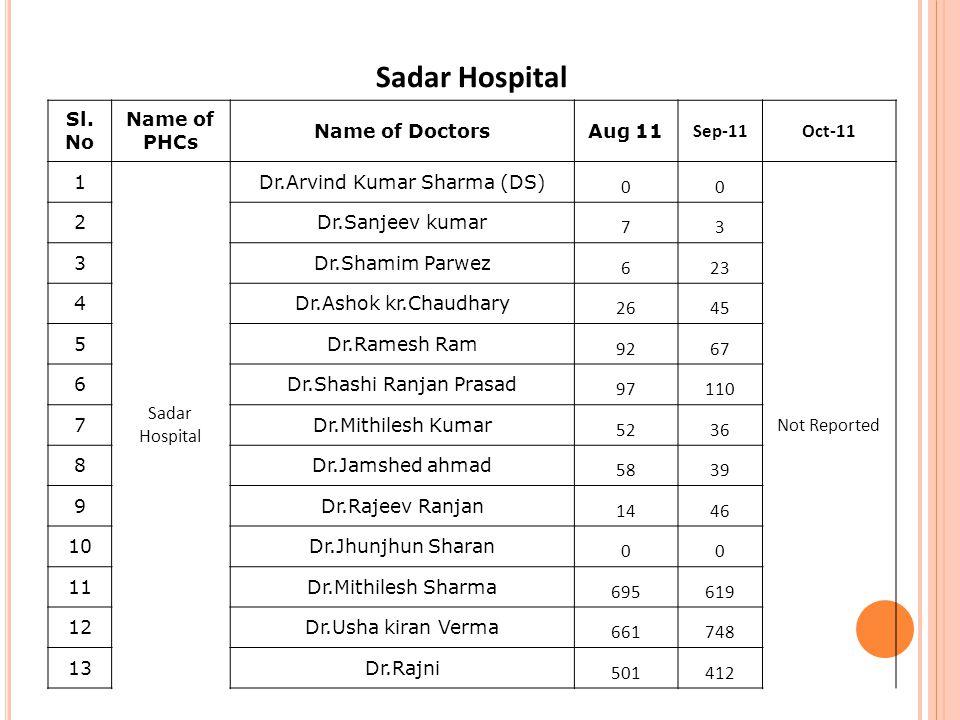 Sadar Hospital Sl.