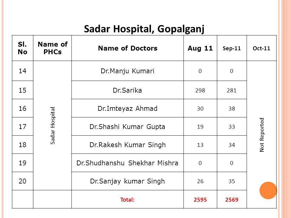 Sadar Hospital, Gopalganj Sl.