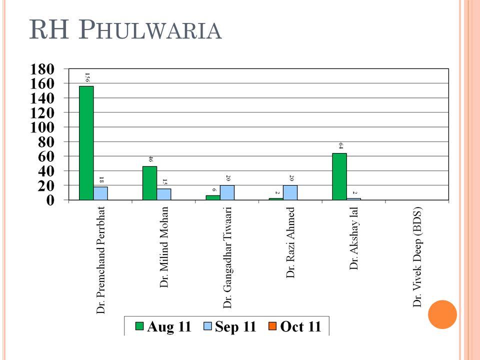 RH P HULWARIA
