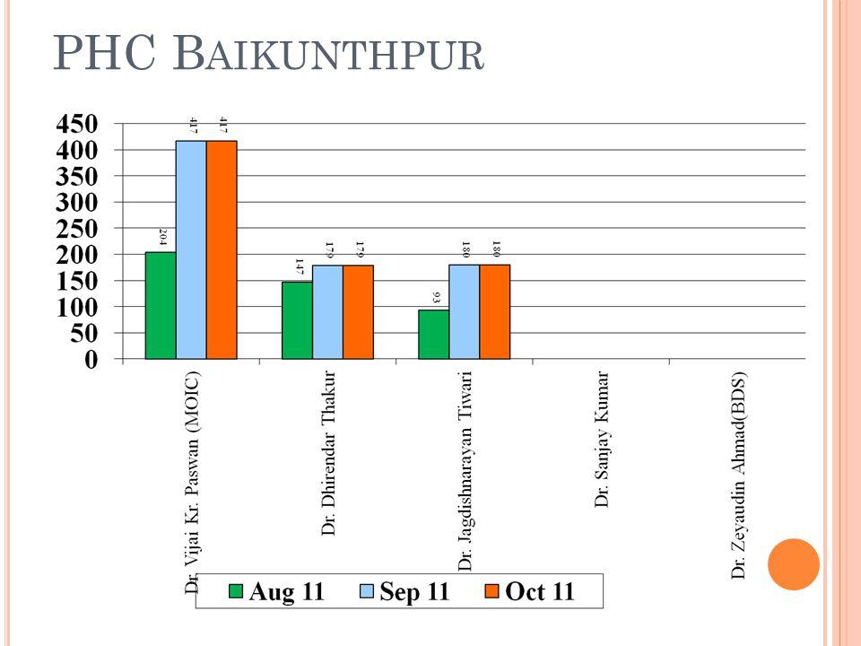 PHC B AIKUNTHPUR