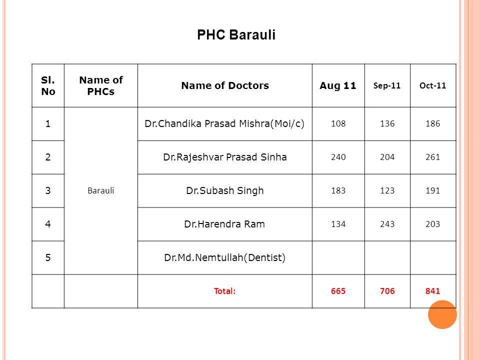 PHC Barauli Sl.