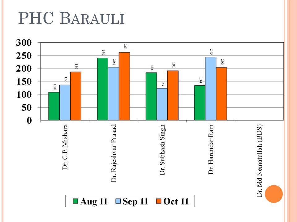 PHC B ARAULI
