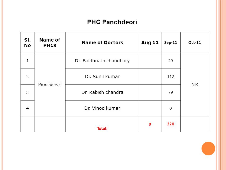 PHC Panchdeori Sl. No Name of PHCs Name of DoctorsAug 11 Sep-11Oct-11 1 Panchdevri Dr.