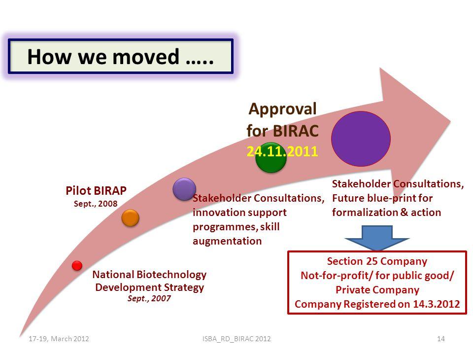 How we moved ….. National Biotechnology Development Strategy Sept., 2007 Pilot BIRAP Sept., 2008 Stakeholder Consultations, innovation support program