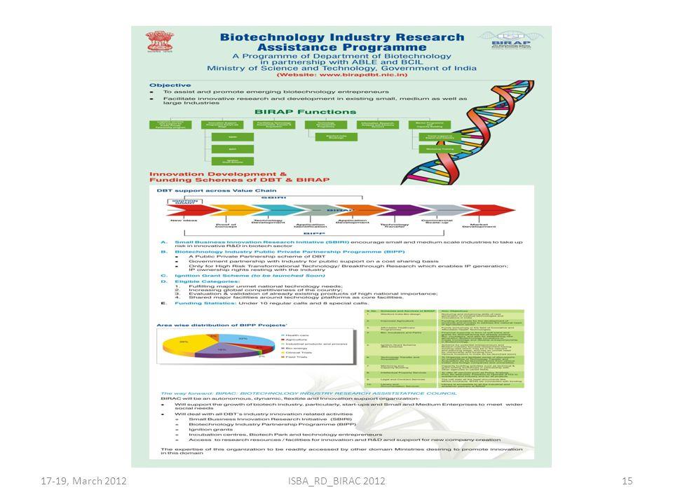 17-19, March 2012ISBA_RD_BIRAC 201215