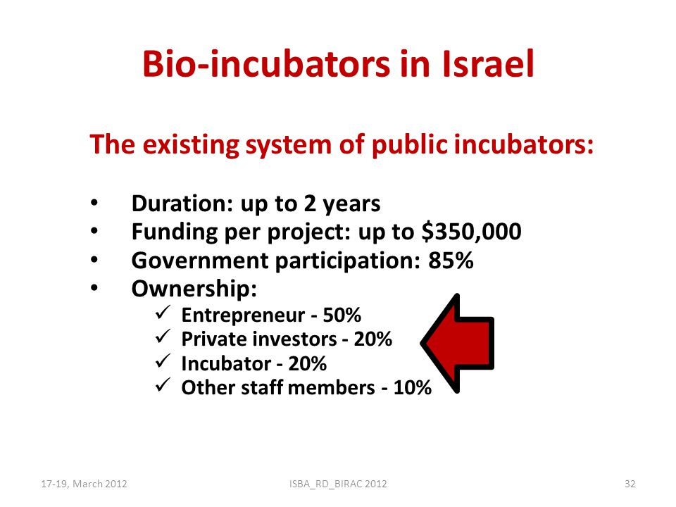 Bio-incubators in Israel 17-19, March 2012ISBA_RD_BIRAC 201232 The existing system of public incubators: Duration: up to 2 years Funding per project: