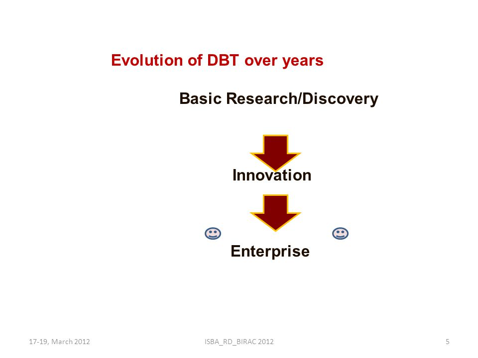 17-19, March 2012ISBA_RD_BIRAC 20125 Evolution of DBT over years Basic Research/Discovery Innovation Enterprise