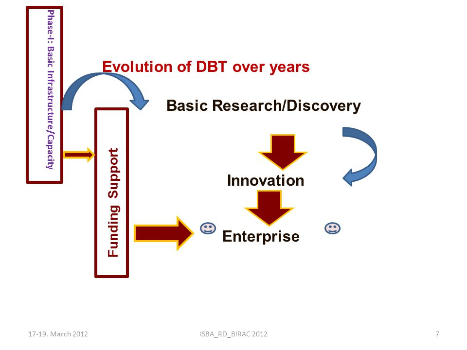 17-19, March 2012ISBA_RD_BIRAC 20127 Evolution of DBT over years Basic Research/Discovery Innovation Enterprise Phase-I: Basic Infrastructure/Capacity