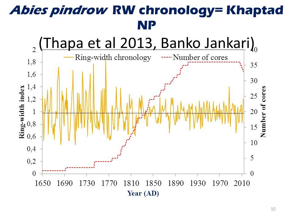 Abies pindrow RW chronology= Khaptad NP (Thapa et al 2013, Banko Jankari) 10