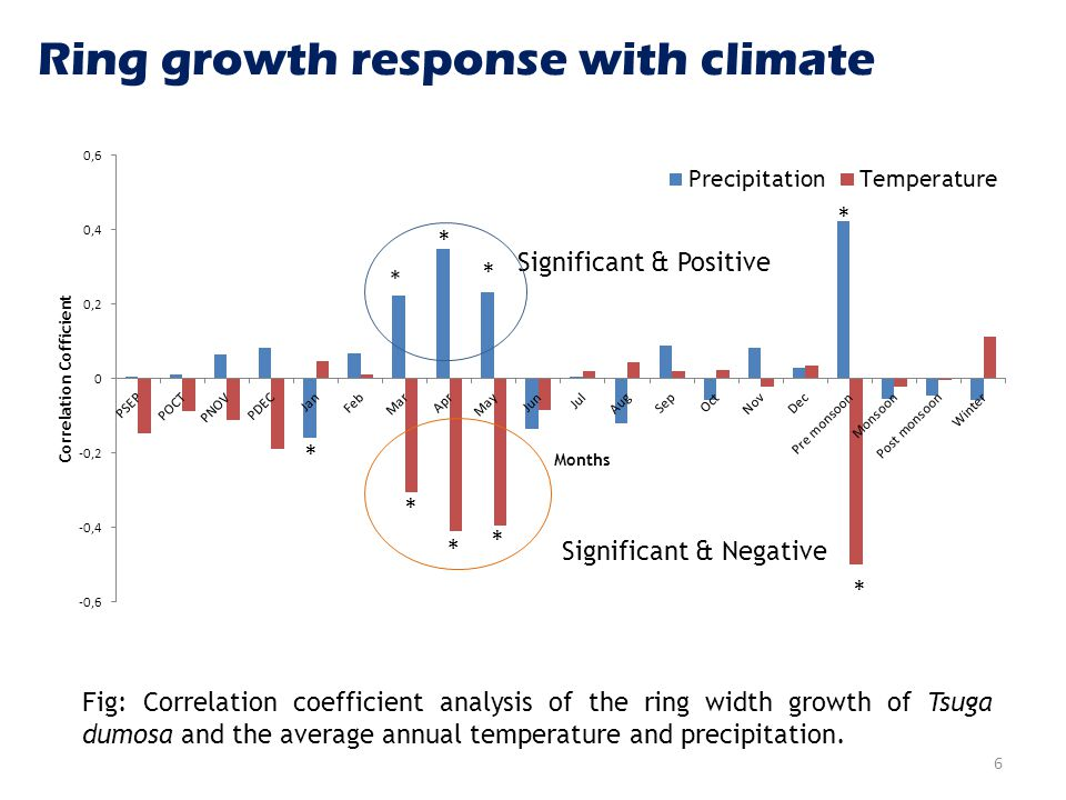 Ring growth response with climate Fig: Correlation coefficient analysis of the ring width growth of Tsuga dumosa and the average annual temperature and precipitation.