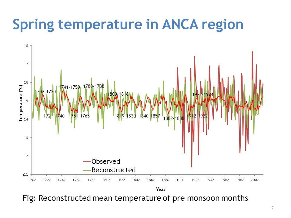 Spring temperature in ANCA region. Fig: Reconstructed mean temperature of pre monsoon months 1702-1720 1741-1750 1922-1974 1721-17401751–17651819-1830