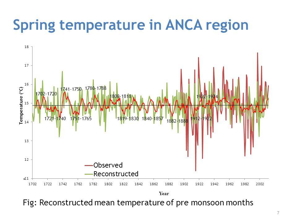 Spring temperature in ANCA region.
