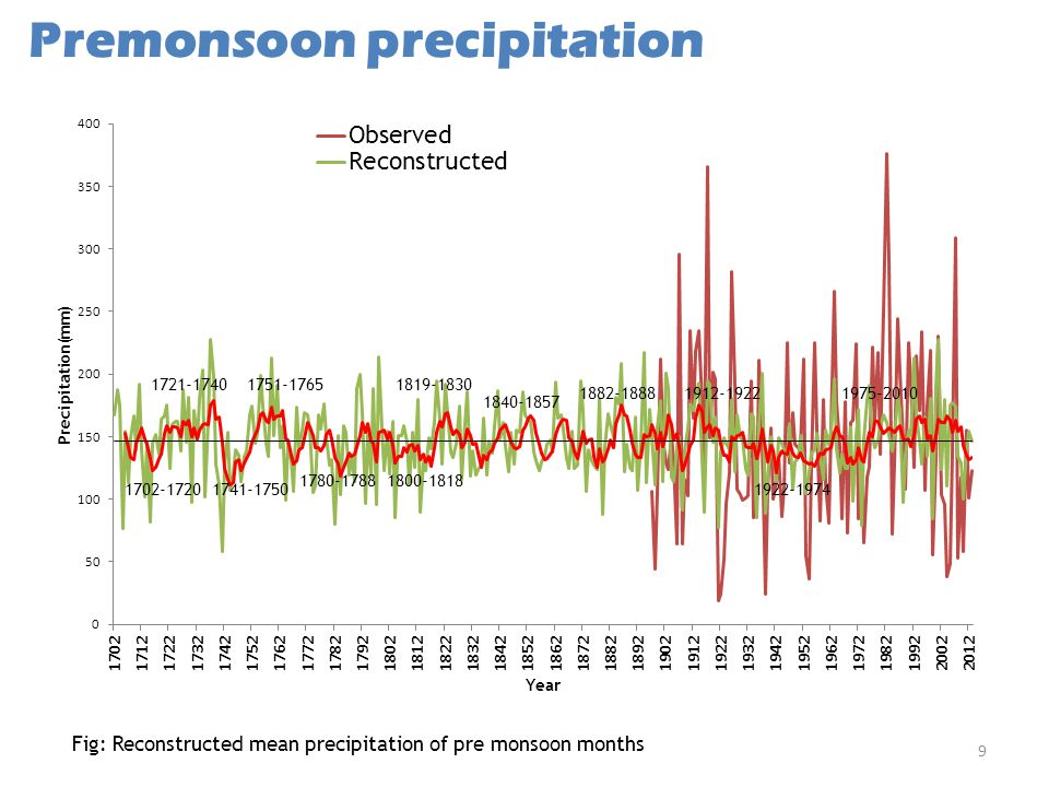 Premonsoon precipitation 9 Fig: Reconstructed mean precipitation of pre monsoon months 1721-17401751-17651819-1830 1840-1857 1882-18881912-1922 1741-1750 1780-17881800-1818 1975-2010 1922-1974