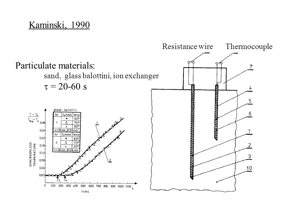 Resistance wireThermocouple Kaminski, 1990 Particulate materials: sand, glass balottini, ion exchanger  = 20-60 s