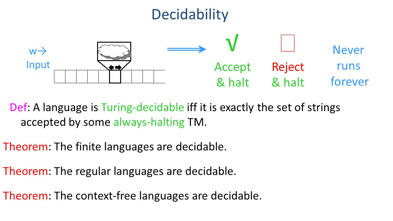 Decidability Def: A language is Turing-decidable iff it is exactly the set of strings accepted by some always-halting TM.