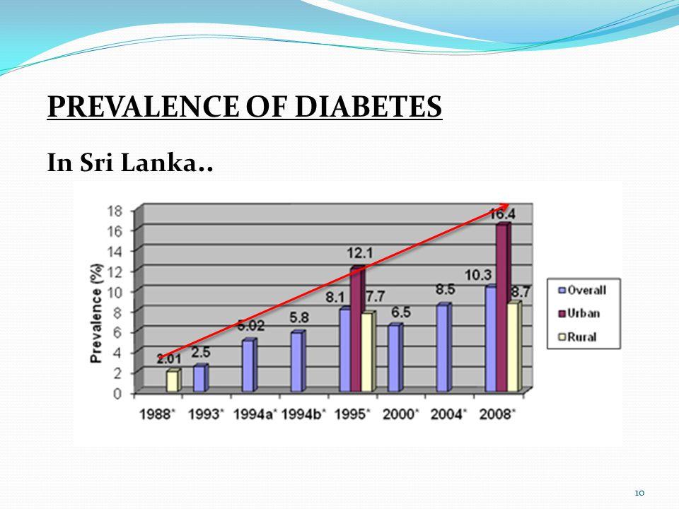 10 PREVALENCE OF DIABETES In Sri Lanka..
