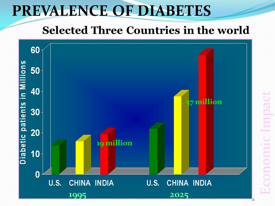 It has been estimated that between 5-10% of the total healthcare spending of the world is spent on diabetes related conditions.