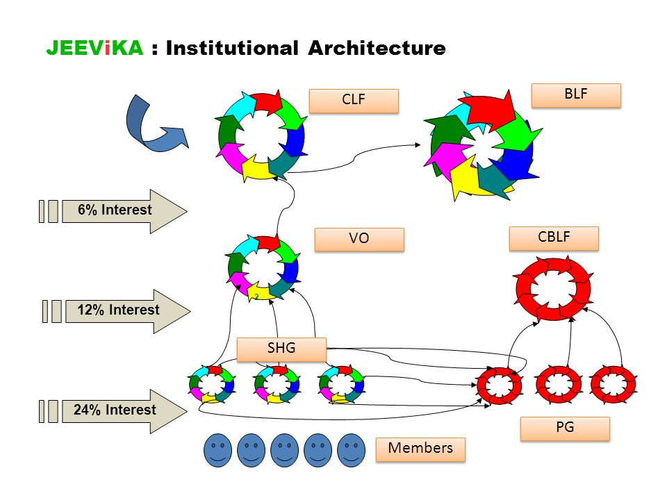 JEEViKA : Strategies : Project Management HR & OD : o Multiple recruitment options: Open Market, Deputation, Internal selection, Campus, Intern model o Partnership with academic / training institutions for CB o Staff deployment with tapering strategy linked with graduation of CBOs M & E : o Institution based MIS - Web-based monitoring system o Qualitative measurement with Process Monitoring & Thematic Studies o Concurrent management review, learning system and impact evaluation KM / Communication & Governance / Accountability o Use of new mediums with traditional channels for both Internal and External Communication o Integration of IT with CBOs for transparency & credibility