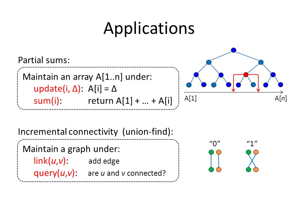 Applications Partial sums: Incremental connectivity (union-find): Maintain an array A[1..n] under: update(i, Δ): A[i] = Δ sum(i): return A[1] + … + A[i] A[1]A[n] Maintain a graph under: link(u,v): add edge query(u,v): are u and v connected.