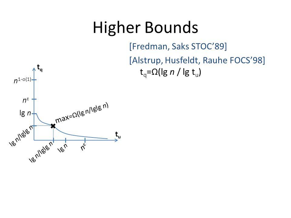 Higher Bounds [Fredman, Saks STOC'89] [Alstrup, Husfeldt, Rauhe FOCS'98] t q =Ω(lg n / lg t u ) tqtq tutu max =Ω(lg n/lglg n) n 1-o(1) nεnε lg n nεnε lg n/lglg n