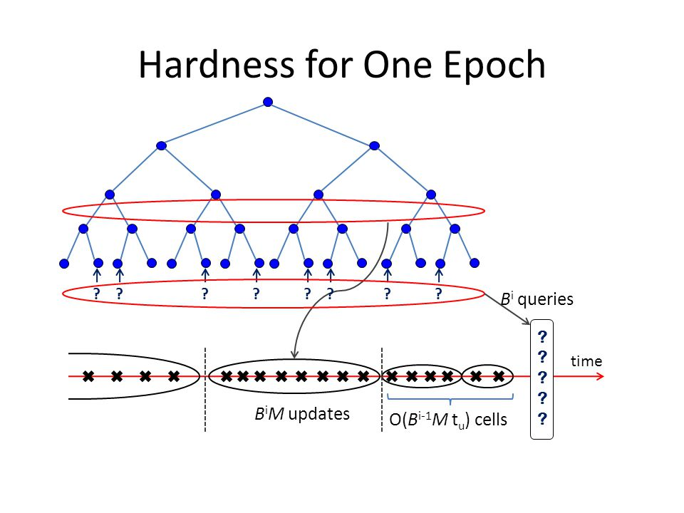 Hardness for One Epoch time O(B i-1 M t u ) cells B i M updates B i queries