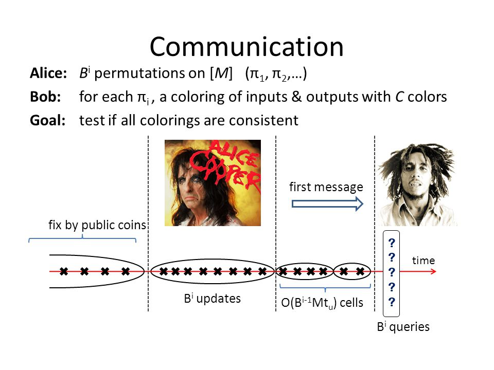 Communication time ?????????? fix by public coins B i updates O(B i-1 Mt u ) cells B i queries first message Alice:B i permutations on [M] (π 1, π 2,…