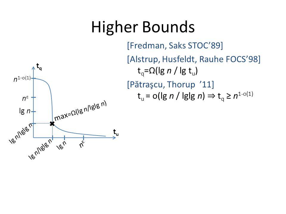 Higher Bounds [Fredman, Saks STOC'89] [Alstrup, Husfeldt, Rauhe FOCS'98] t q =Ω(lg n / lg t u ) [P ă traşcu, Thorup '11] t u = o(lg n / lglg n) ⇒ t q ≥ n 1-o(1) tqtq tutu max =Ω(lg n/lglg n) n 1-o(1) nεnε lg n nεnε lg n/lglg n