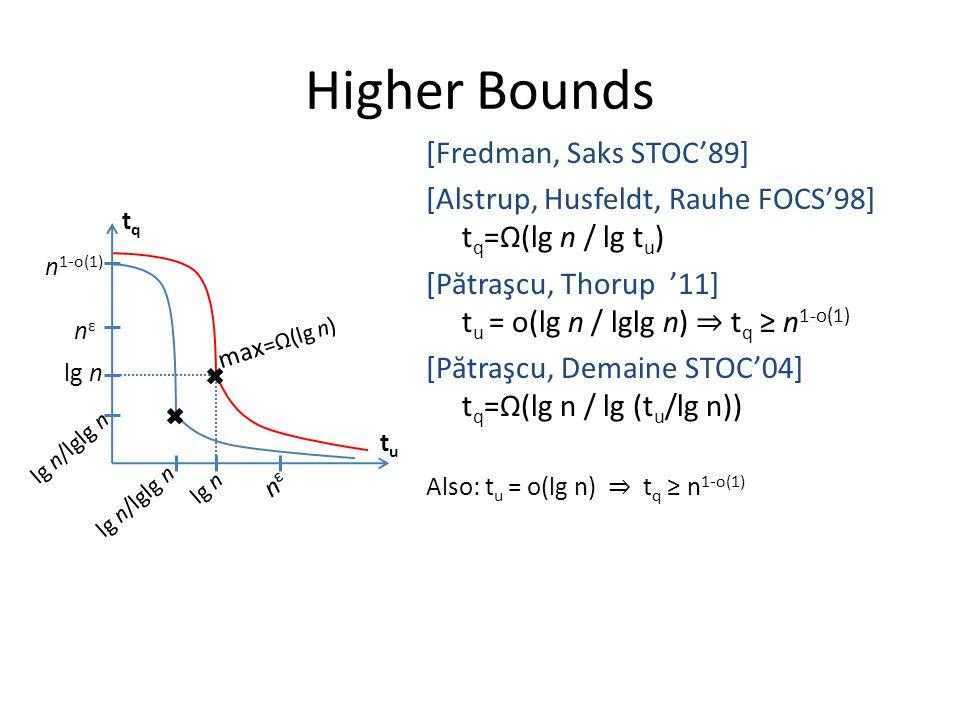 Higher Bounds [Fredman, Saks STOC'89] [Alstrup, Husfeldt, Rauhe FOCS'98] t q =Ω(lg n / lg t u ) [P ă traşcu, Thorup '11] t u = o(lg n / lglg n) ⇒ t q ≥ n 1-o(1) [P ă traşcu, Demaine STOC'04] t q =Ω(lg n / lg (t u /lg n)) Also: t u = o(lg n) ⇒ t q ≥ n 1-o(1) tqtq tutu n 1-o(1) nεnε lg n nεnε lg n/lglg n max =Ω(lg n) lg n/lglg n