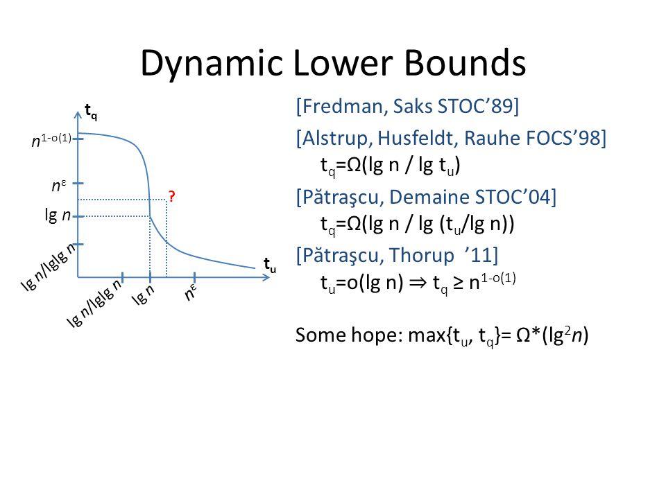 Dynamic Lower Bounds [Fredman, Saks STOC'89] [Alstrup, Husfeldt, Rauhe FOCS'98] t q =Ω(lg n / lg t u ) [P ă traşcu, Demaine STOC'04] t q =Ω(lg n / lg (t u /lg n)) [P ă traşcu, Thorup '11] t u =o(lg n) ⇒ t q ≥ n 1-o(1) Some hope: max{t u, t q }= Ω*(lg 2 n) tqtq tutu n 1-o(1) nεnε lg n lg n/lglg n lg n nεnε lg n/lglg n