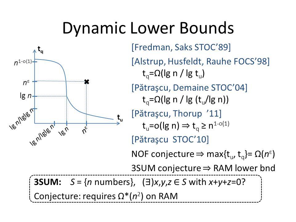 Dynamic Lower Bounds [Fredman, Saks STOC'89] [Alstrup, Husfeldt, Rauhe FOCS'98] t q =Ω(lg n / lg t u ) [P ă traşcu, Demaine STOC'04] t q =Ω(lg n / lg (t u /lg n)) [P ă traşcu, Thorup '11] t u =o(lg n) ⇒ t q ≥ n 1-o(1) [P ă traşcu STOC'10] NOF conjecture ⇒ max{t u, t q }= Ω(n ε ) 3SUM conjecture ⇒ RAM lower bnd tqtq tutu n 1-o(1) nεnε lg n lg n/lglg n lg n nεnε lg n/lglg n 3SUM: S = {n numbers}, ( ∃ )x,y,z ∈ S with x+y+z=0.