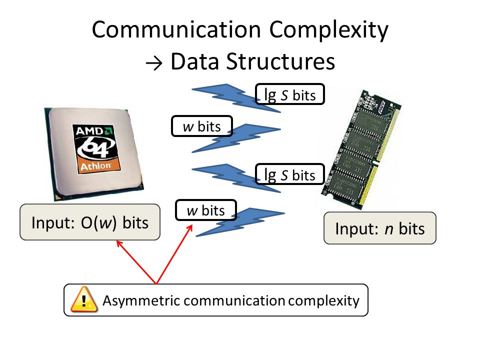 Communication Complexity → Data Structures Input: n bits lg S bits w bits lg S bits w bits Input: O(w) bits Asymmetric communication complexity