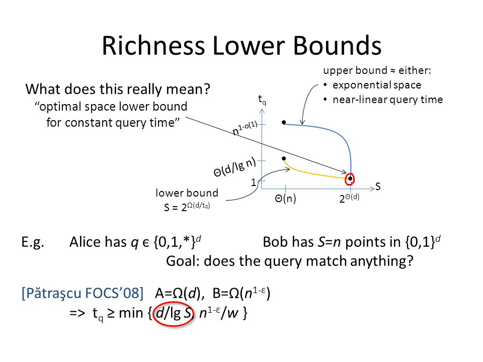 "Richness Lower Bounds What does this really mean? ""optimal space lower bound for constant query time"" 1 n 1-o(1) Θ(d/lg n) lower bound S = 2 Ω(d/t q )"
