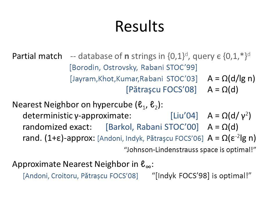 Results Partial match -- database of n strings in {0,1} d, query є {0,1,*} d [Borodin, Ostrovsky, Rabani STOC'99] [Jayram,Khot,Kumar,Rabani STOC'03] A = Ω(d/lg n) [P ă traşcu FOCS'08]A = Ω(d) Nearest Neighbor on hypercube (ℓ 1, ℓ 2 ): deterministic γ-approximate: [Liu'04]A = Ω(d/ γ 2 ) randomized exact: [Barkol, Rabani STOC'00]A = Ω(d) rand.
