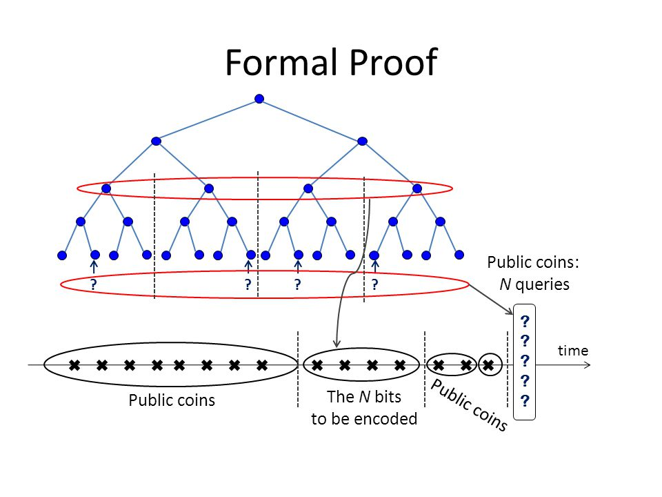 Formal Proof Public coins: N queries time The N bits to be encoded Public coins