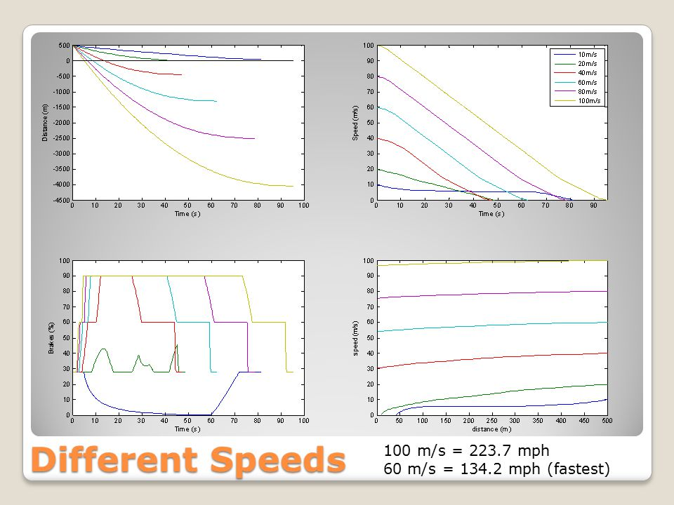 Different Speeds 100 m/s = 223.7 mph 60 m/s = 134.2 mph (fastest)