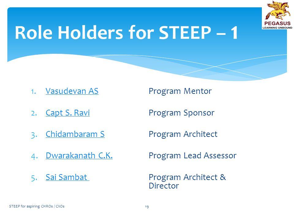 1.Vasudevan ASProgram MentorVasudevan AS 2.Capt S. RaviProgram SponsorCapt S. Ravi 3.Chidambaram SProgram ArchitectChidambaram S 4.Dwarakanath C.K. Pr