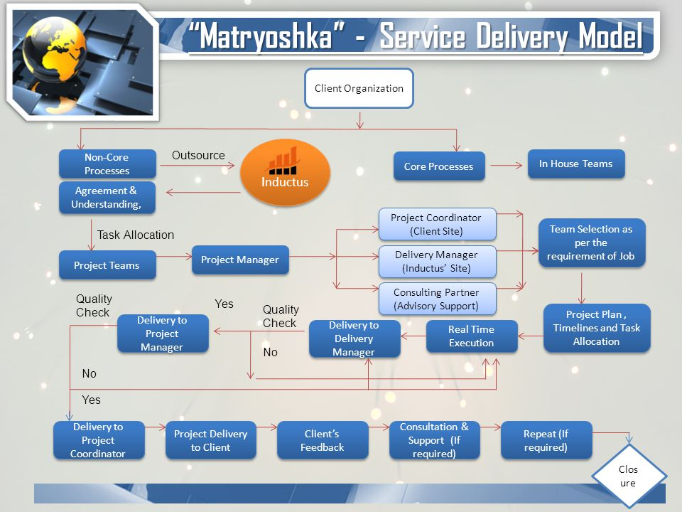 Client Organization Non-Core Processes Core Processes In House Teams I nductus Outsource Agreement & Understanding, Task Allocation Project Teams Project Manager Project Coordinator (Client Site) Delivery Manager (Inductus' Site) Consulting Partner (Advisory Support) Consulting Partner (Advisory Support) Team Selection as per the requirement of Job Project Plan, Timelines and Task Allocation Real Time Execution Delivery to Delivery Manager Quality Check Yes No Delivery to Project Manager Quality Check Yes No Delivery to Project Coordinator Project Delivery to Client Client's Feedback Consultation & Support (If required) Repeat (If required) Clos ure Matryoshka - Service Delivery Model