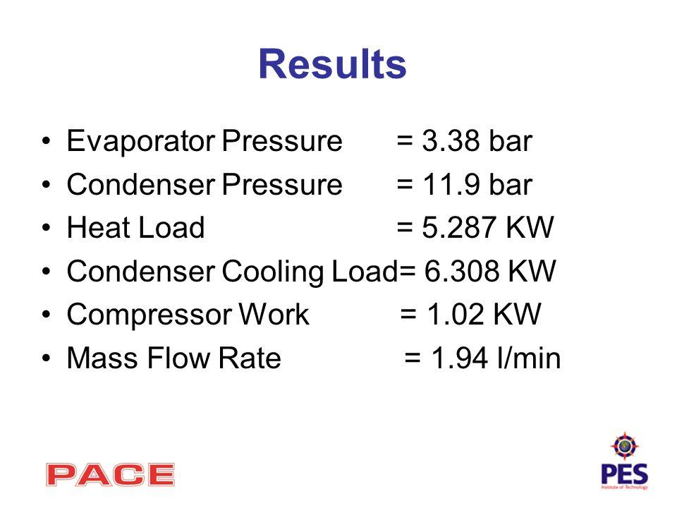 Results Evaporator Pressure = 3.38 bar Condenser Pressure = 11.9 bar Heat Load = 5.287 KW Condenser Cooling Load= 6.308 KW Compressor Work = 1.02 KW M