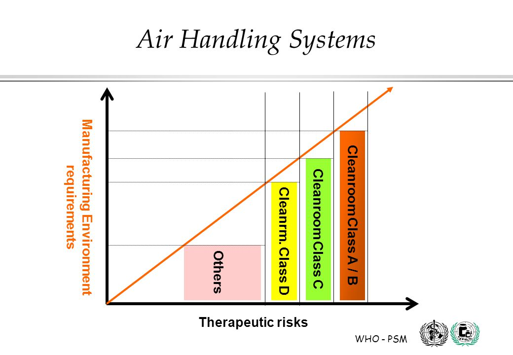 WHO - PSM Air Handling Systems Therapeutic risks Manufacturing Environment requirements Cleanroom Class A / B Cleanroom Class C Cleanrm.
