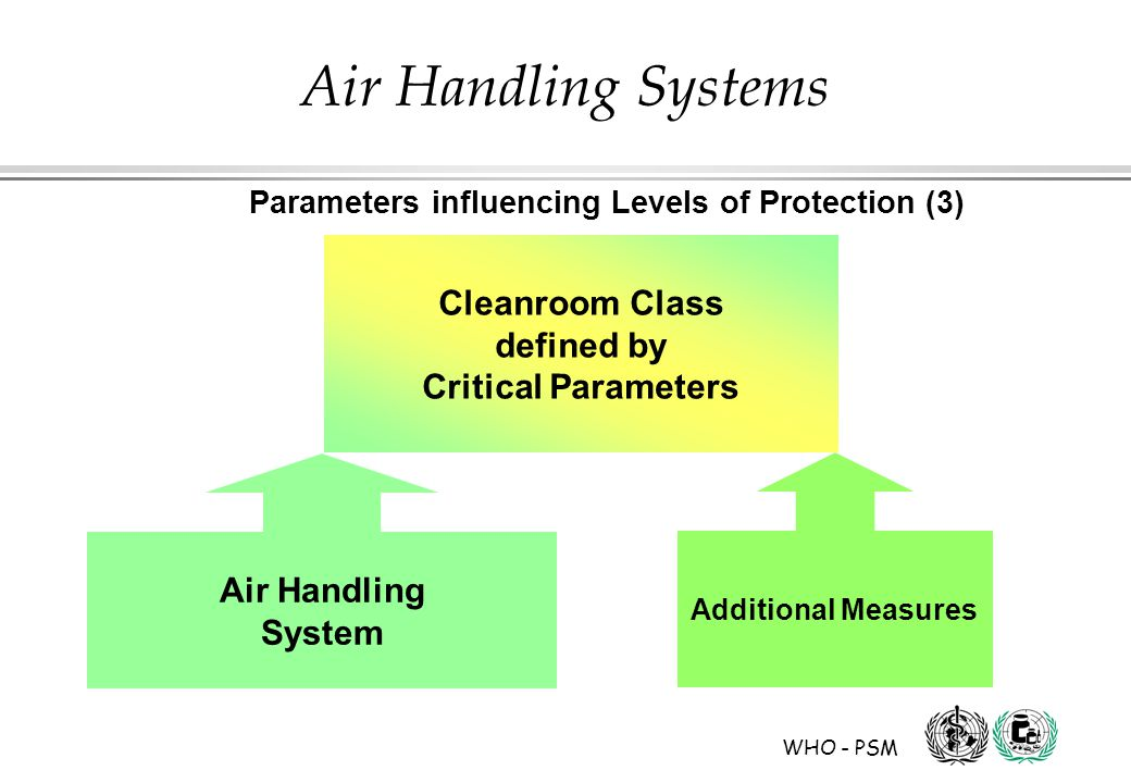 WHO - PSM Air Handling Systems Cleanroom Class defined by Critical Parameters Air Handling System Additional Measures Parameters influencing Levels of Protection (3)