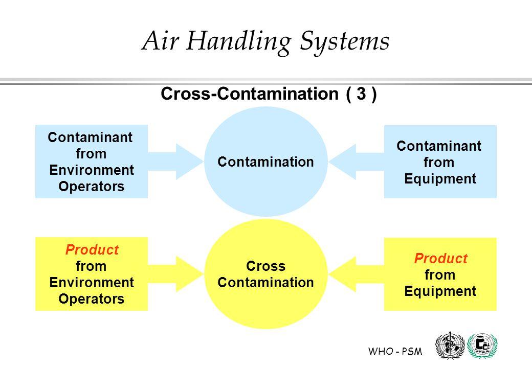 WHO - PSM Air Handling Systems Contamination Contaminant from Environment Operators Contaminant from Equipment Cross Contamination Product from Enviro