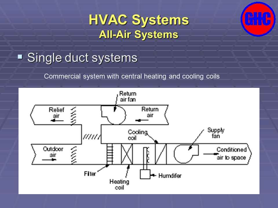 HVAC Systems All-Air Systems  Single duct systems Commercial roof-top units